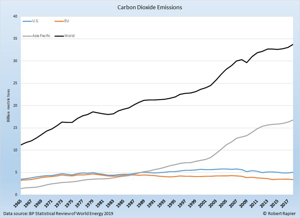 The Asia Pacific region is currently driving CO2 emissions.