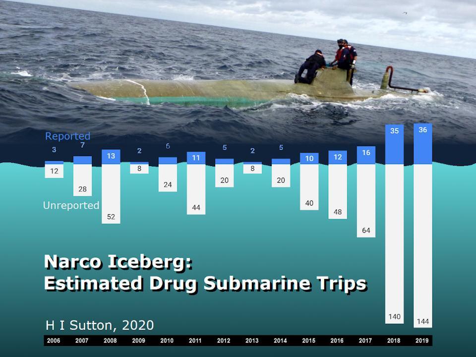 Chart of estimated drug smuggling submarine incidents 2006-2019