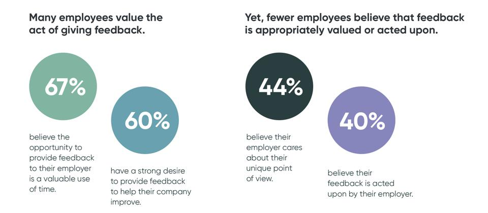 67% of employees value giving feedback, but only 40% believe their feedback is acted upon by their employer.