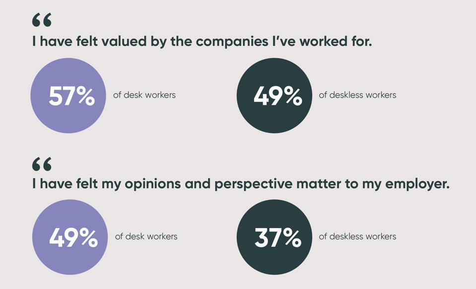 Desk workers feel more valued (57%) than deskless workers (49%).