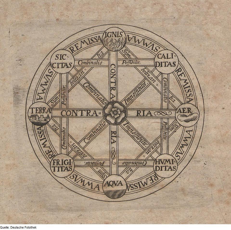 Gottfried Wilhelm Leibniz, Titelkupfer (Symbol der Kombinatorik), 1690