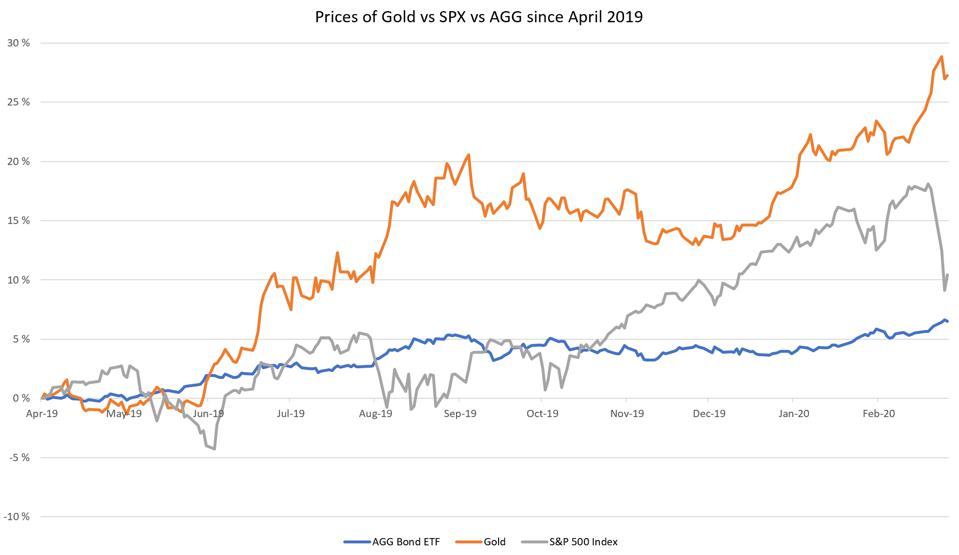 A graph representing how gold over-performed equities and bonds over the past 10 months.