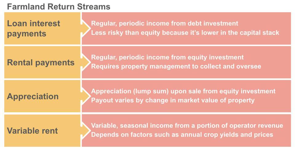 5 façons d'investir dans les terres agricoles par rapport à l'immobilier traditionnel