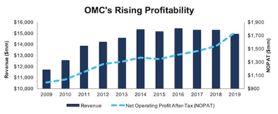 OMC Rising Profitability