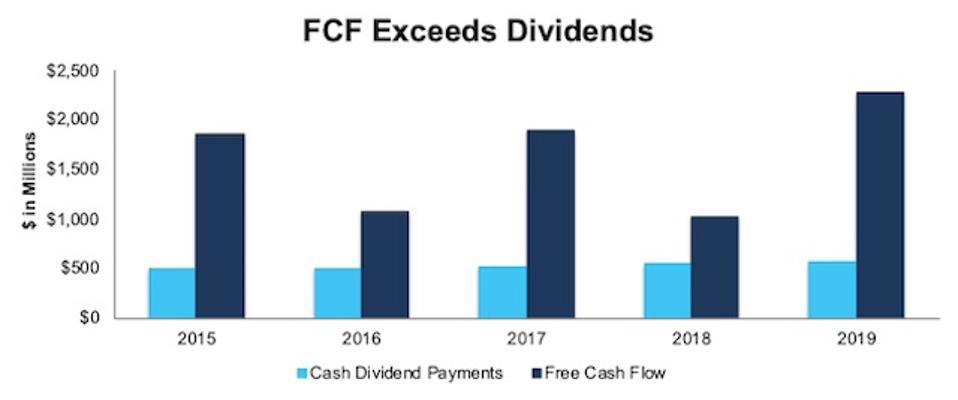 OMC FCF vs. Dividends