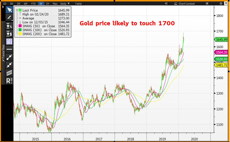 Gold price may cross 1,700 mark