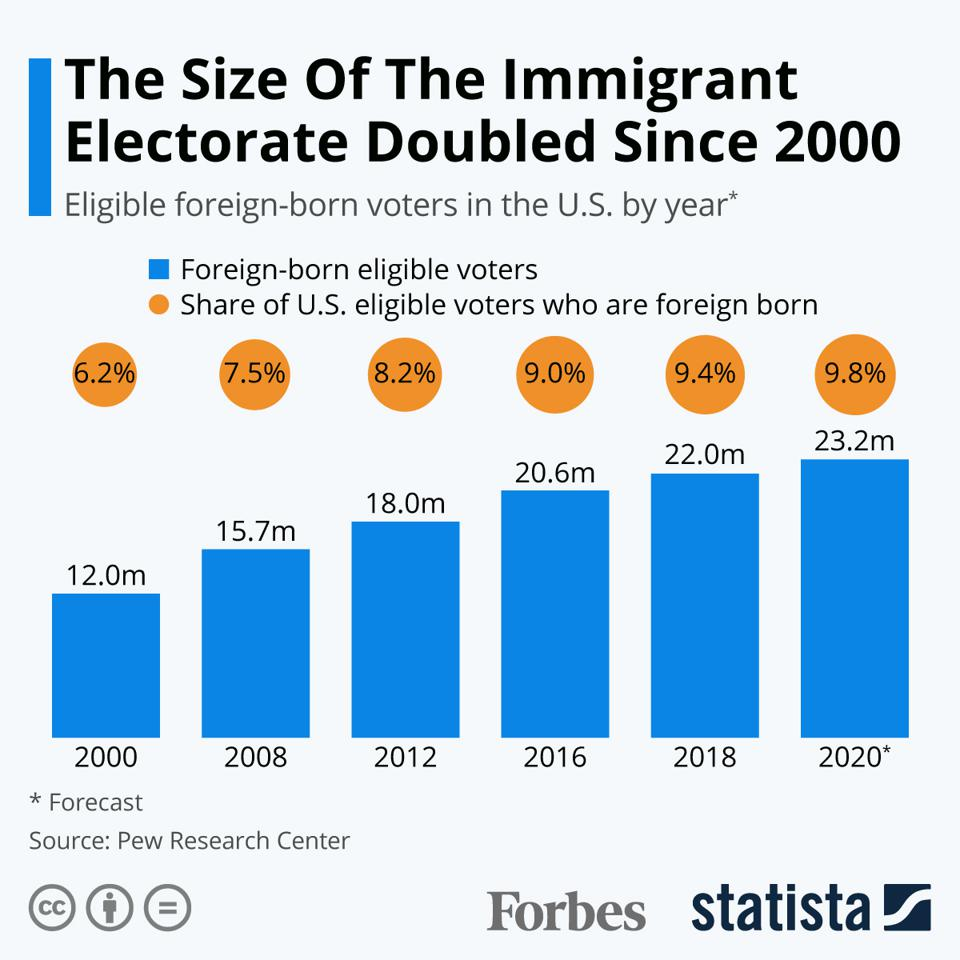 The Size Of The Immigrant Electorate Doubled Since 2000.