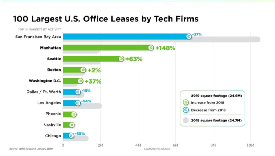 100 Largest U.S. Office Leases by Tech Firms