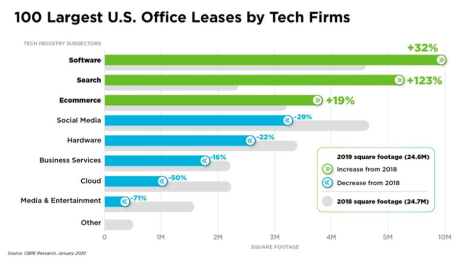 Tech Industry Subsectors