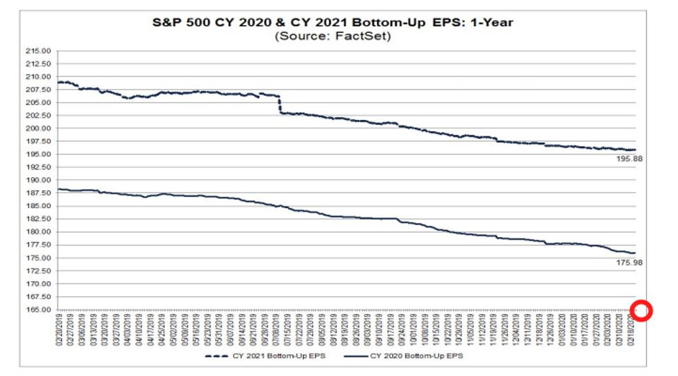 S&P 500 with flat 2020 earnings