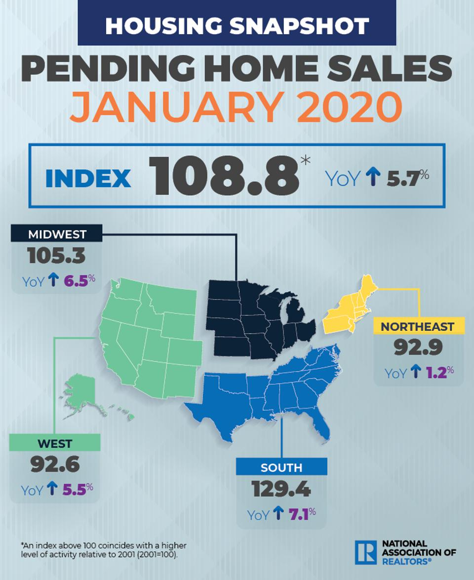 Pending home sales January 2020