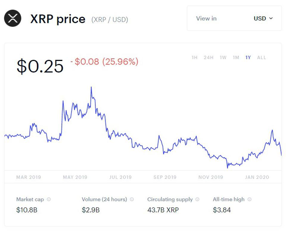 bitcoin, bitcoin price, Luno, Ripple, XRP, chart