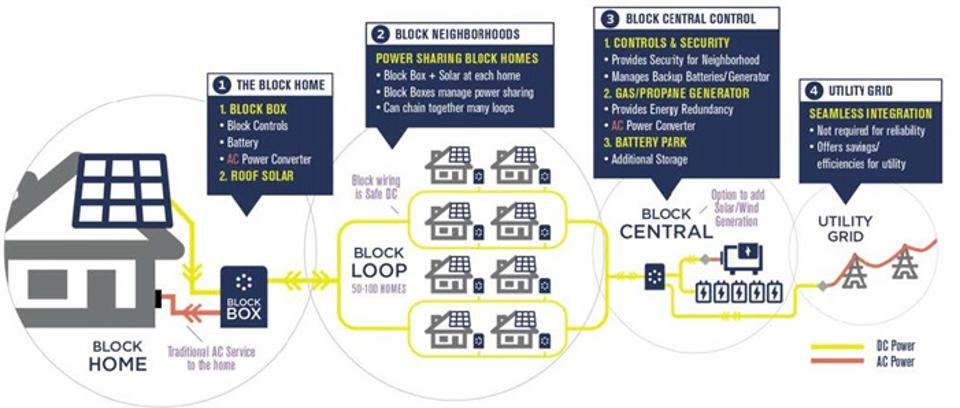 Front-of-the-Meter DC Utility Rate-Based Modular Microgrids