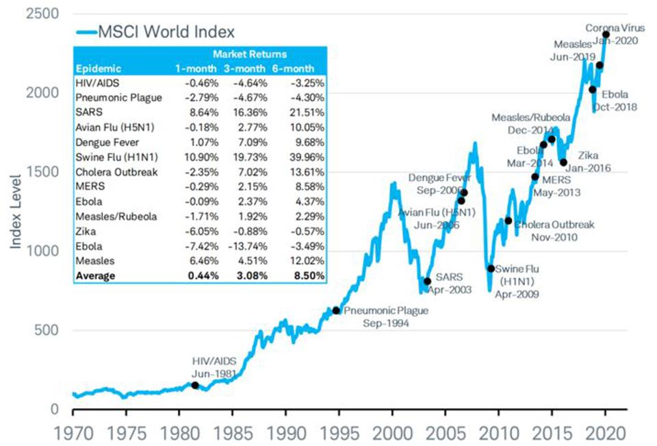 None of these pandemic-type events had any clear impact on world stocks.