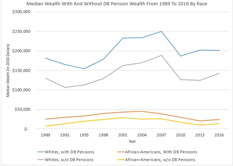 The Black-white wealth gap has remained large for three decades