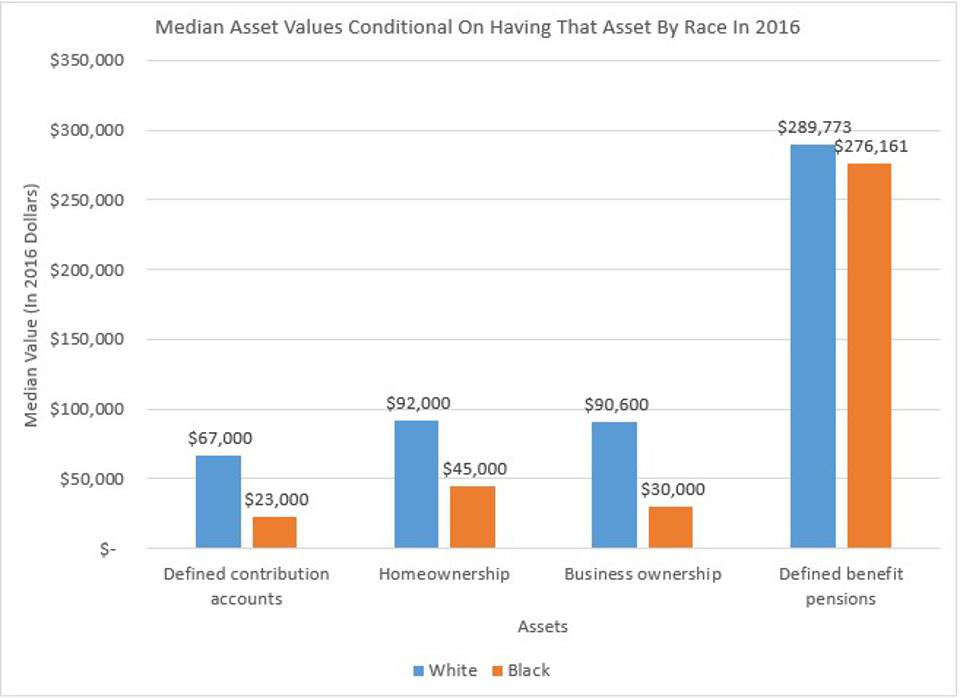 African-Americans not only own fewer assets, but their values are also lower