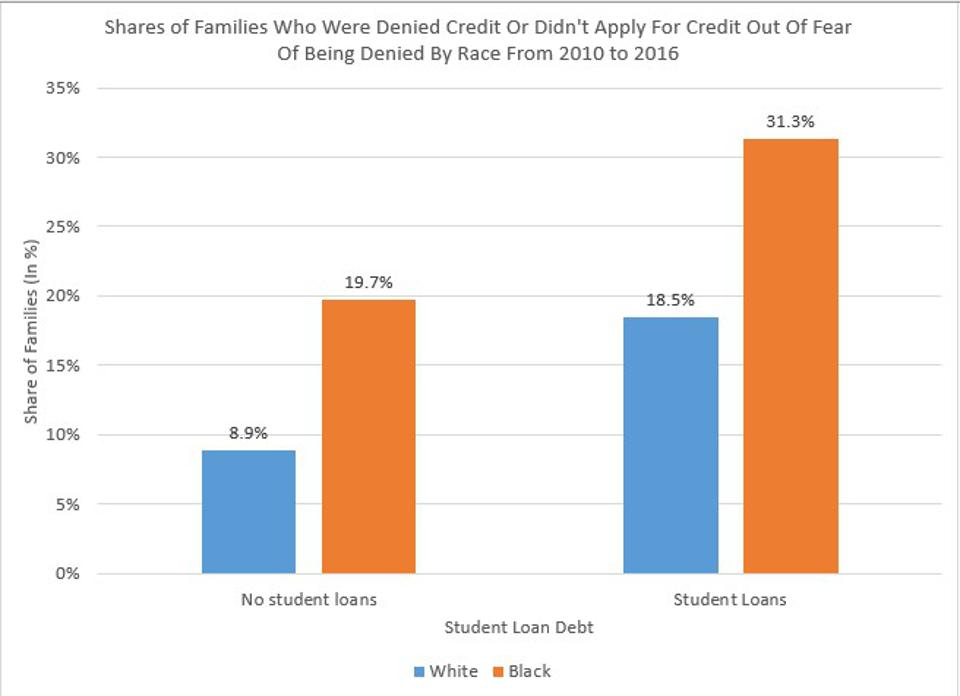 Student loan debt reduces African-Americans' access to debt
