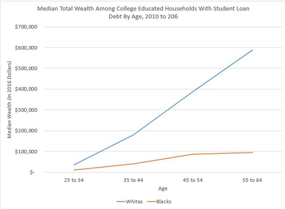 Student loan debt holds back wealth for African-Americans more than for whites