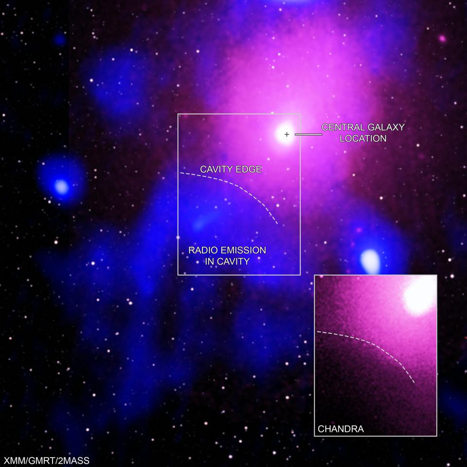 The radio and x-ray images combined. The hot gas that pervades clusters like Ophiuchus gives off much of its light as X-rays. The main panel contains X-rays from XMM-Newton (pink) along with radio data from GMRT (blue), and infrared data from 2MASS (white). In the inset, Chandra's X-ray data are pink.