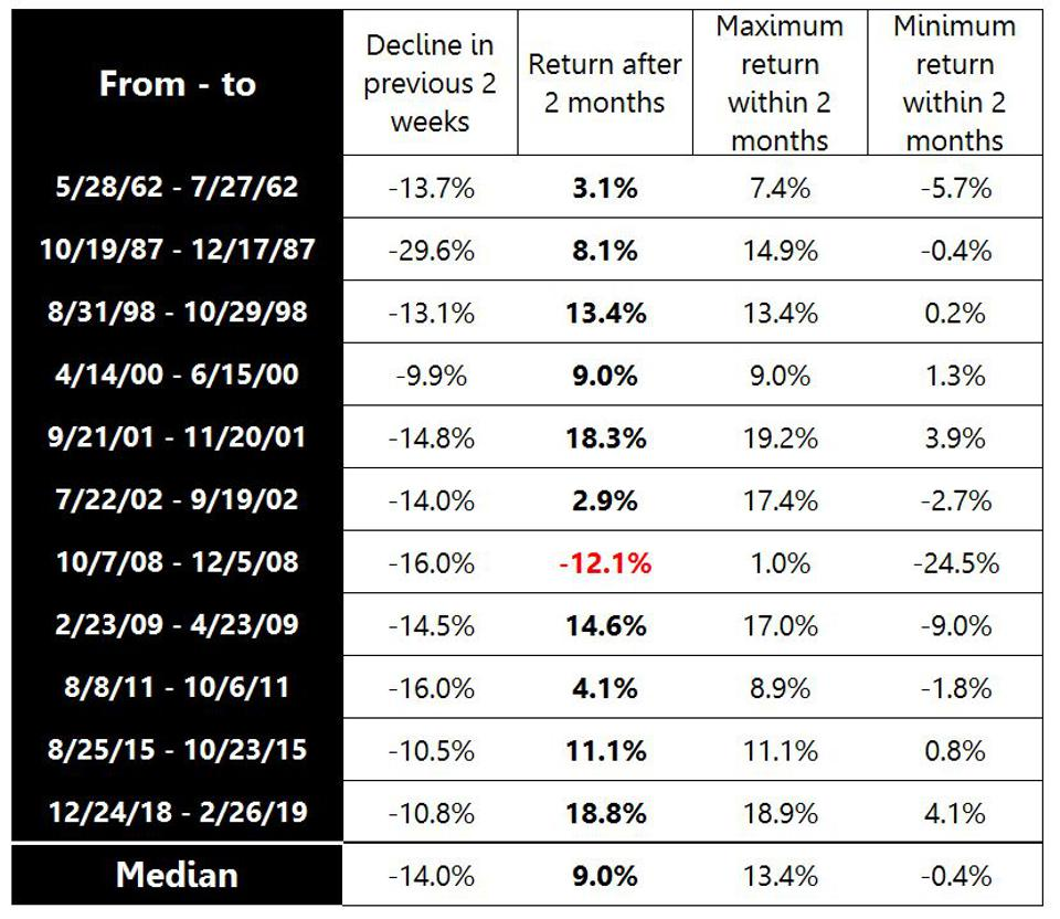 What happens after market crashes 10% or more