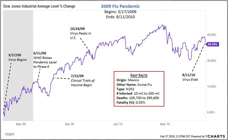 Dow Jones Industrial Average during Swine Flu