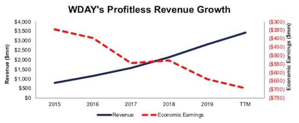 WDAY Revenue Vs. Economic Earnings