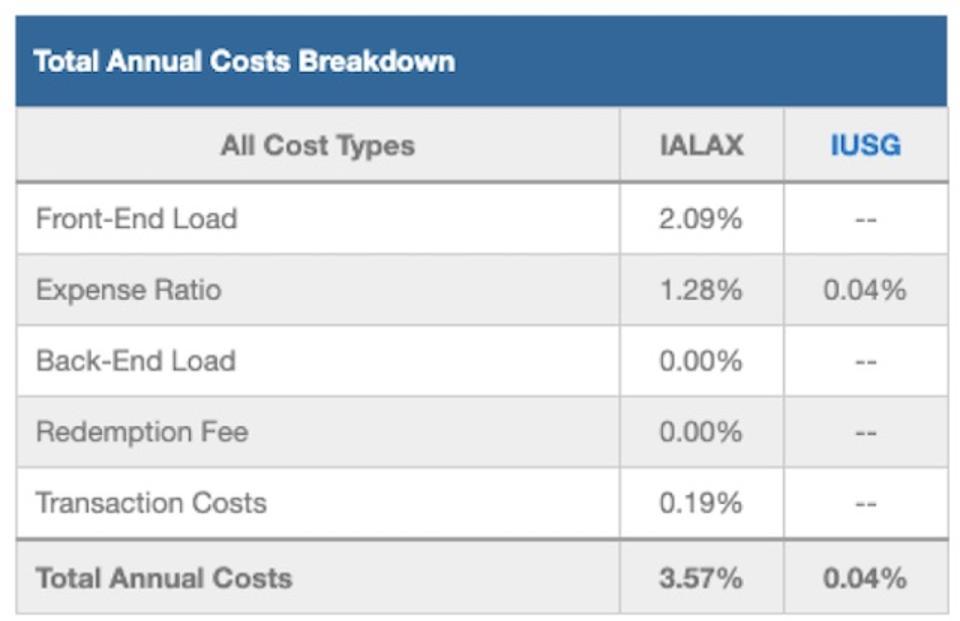 IALAX Total Annual Costs Breakdown