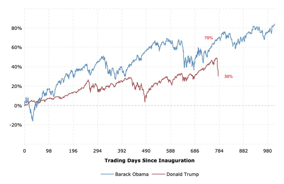 Trump vs. Obama's S&P 500 returns starting from their inauguration