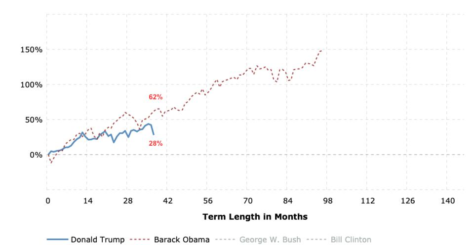 Trump vs. Obama's Dow Industrials returns starting from their inauguration