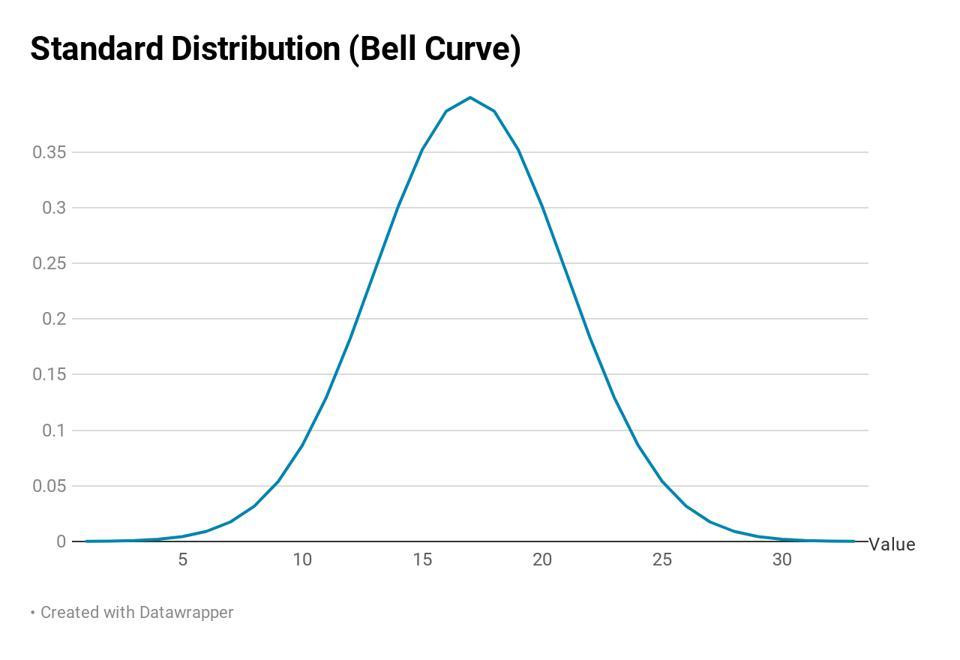 Example of a standard distribution or bell curve