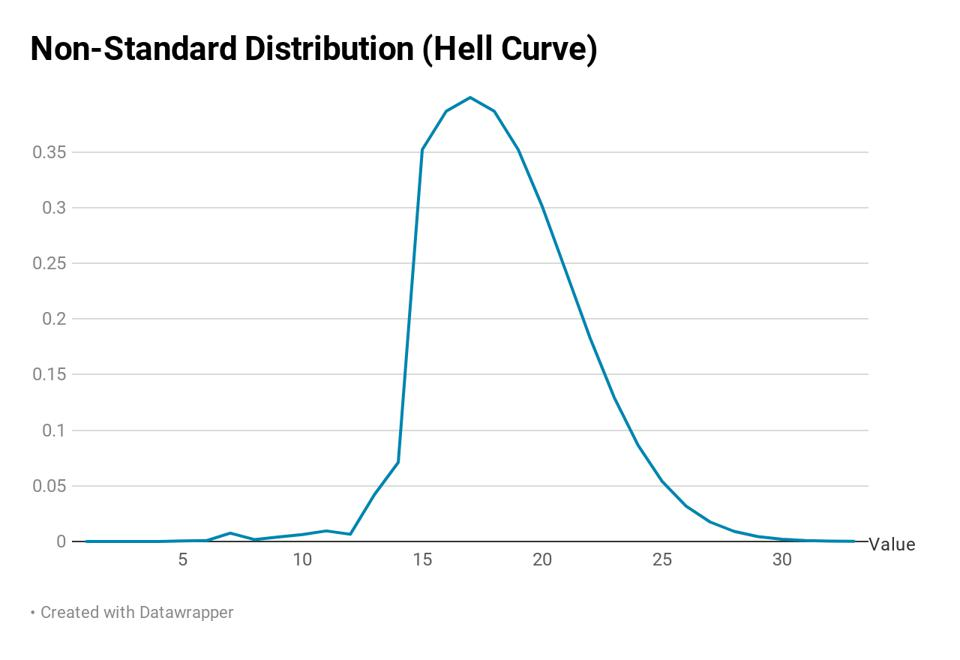 Non-standard distribution where the median doesn't change from the bell curve