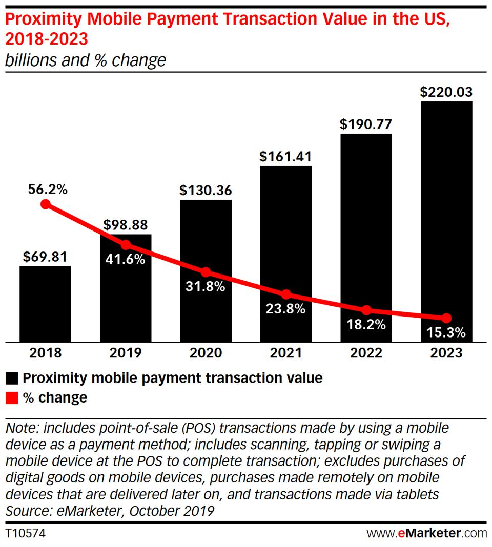 eMarketer Mobile Payment Transaction Value in the U.S.