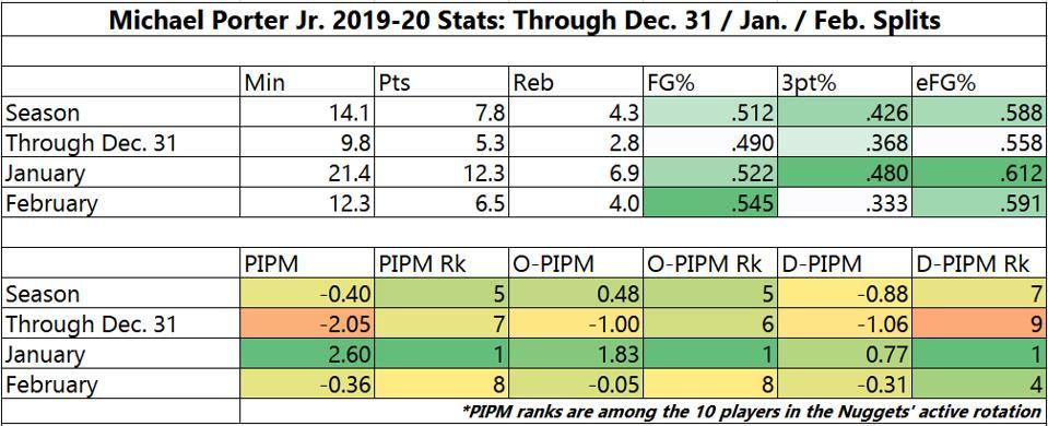 Michael Porter Jr. 2019-20 Stats - Denver Nuggets