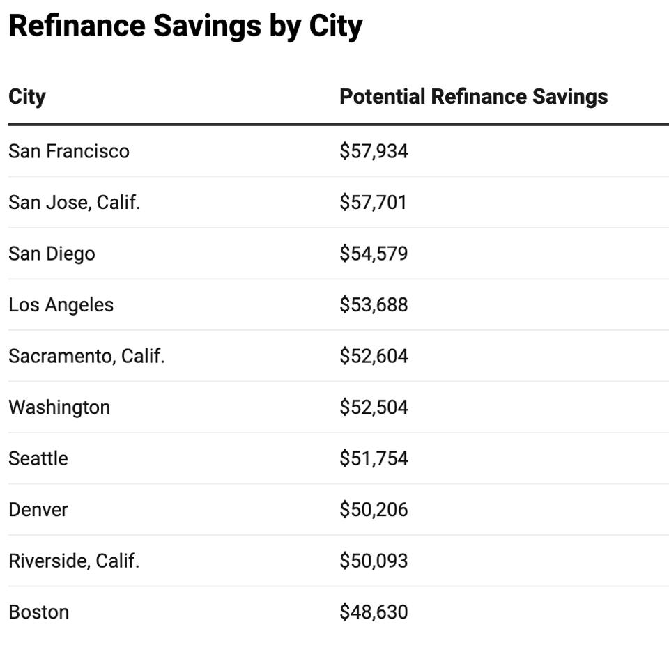refinance savings