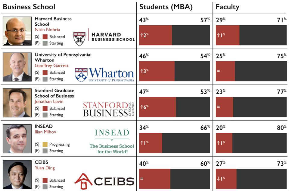 The gender balance of the world's top 5 business schools