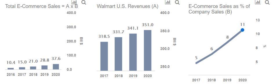 walmart e-commerce sales