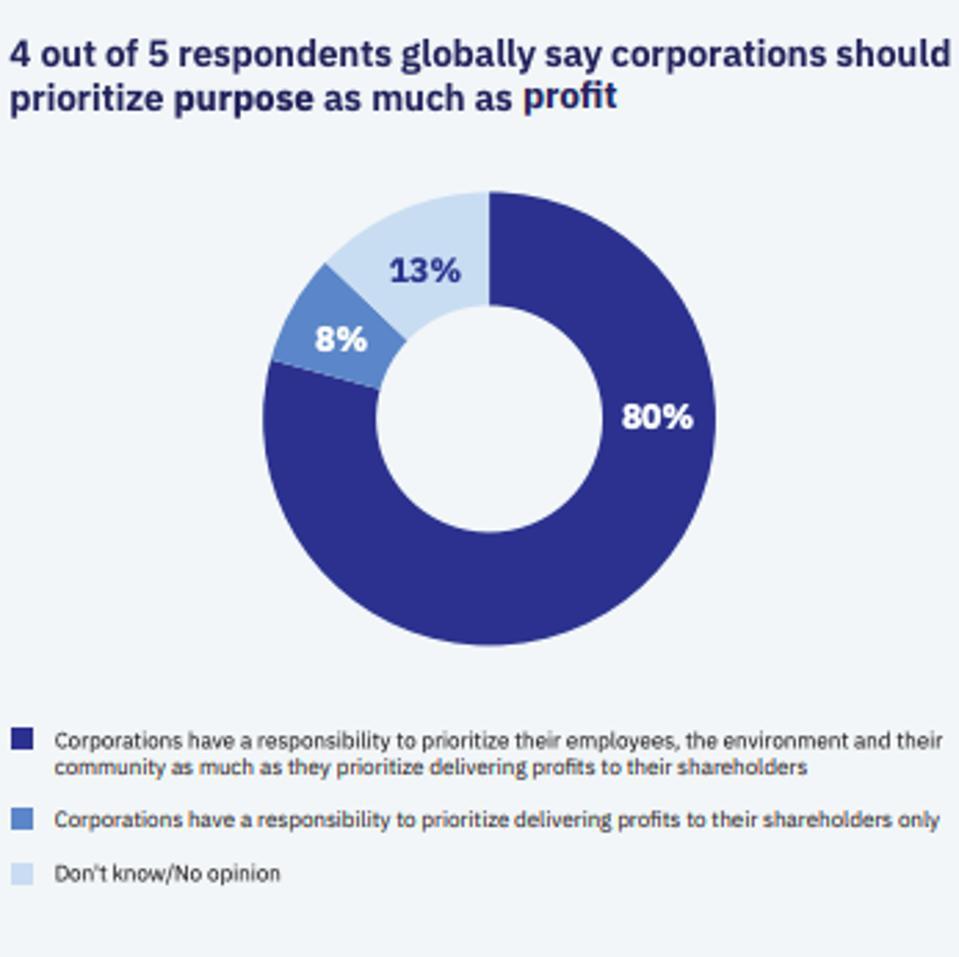 photo of data from IBM's Global Purpose Study