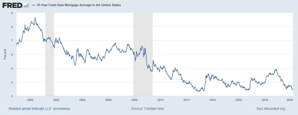 30-Year Fixed Rate Mortgage Average Rates