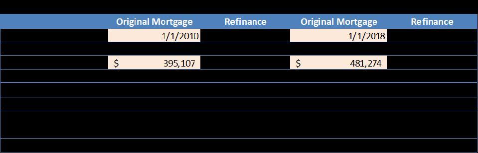 The benefits of refinancing