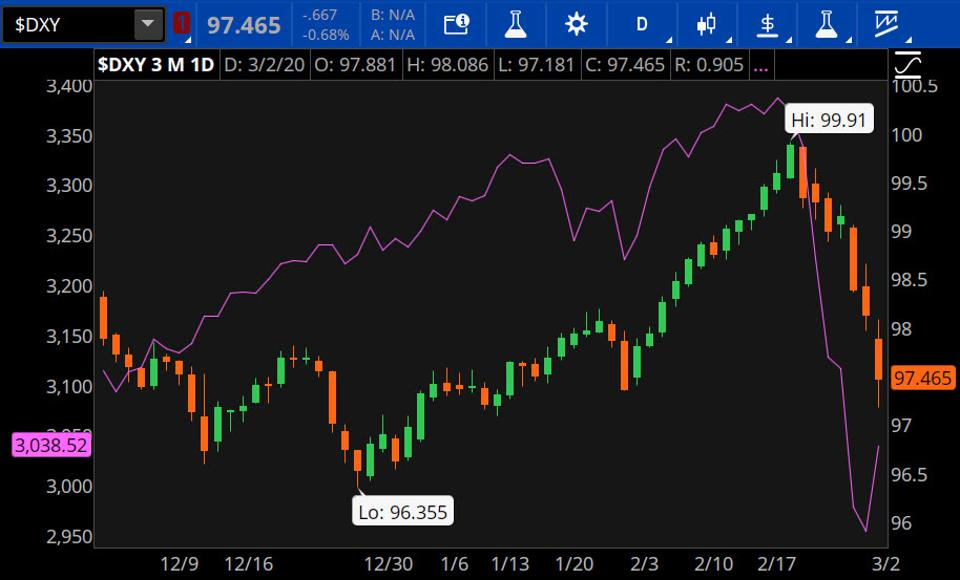 Data source: ICE Data Services, CME Group. Chart source: The thinkorswim® platform from TD Ameritrade.