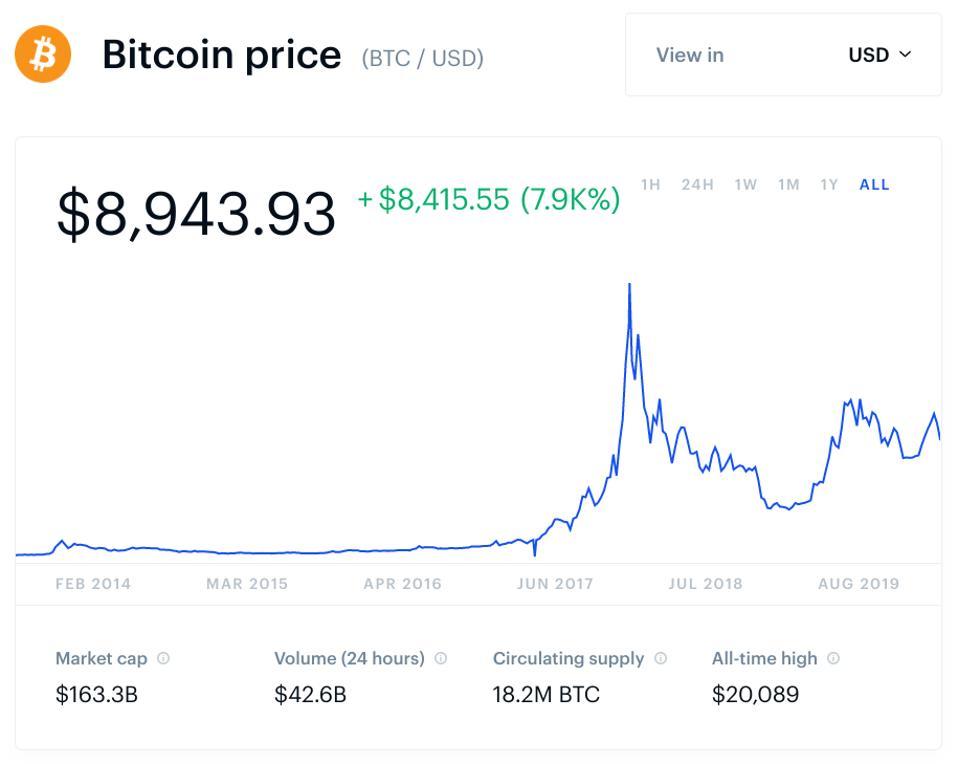 bitcoin, bitcoin price, Tim Draper, chart