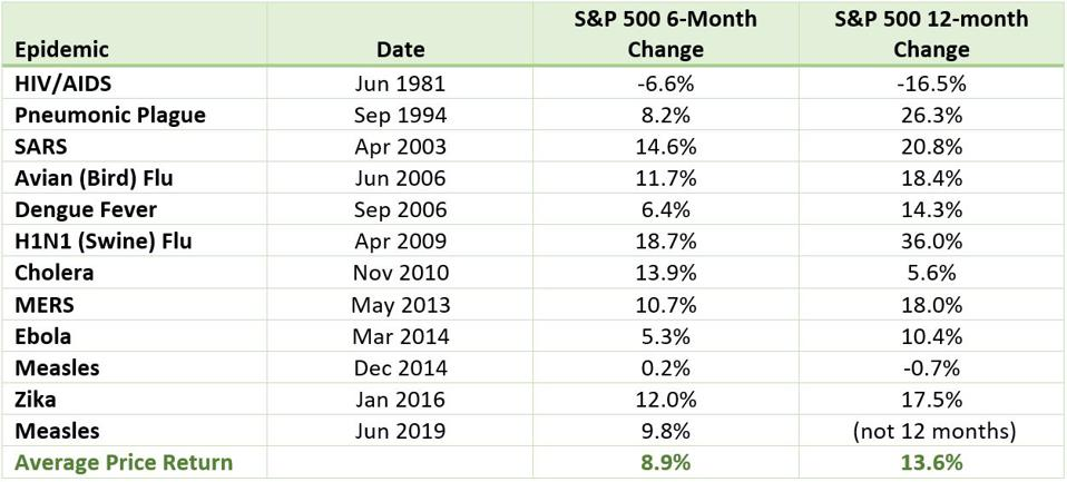 S&P 500 performance coinciding with major disease outbreaks