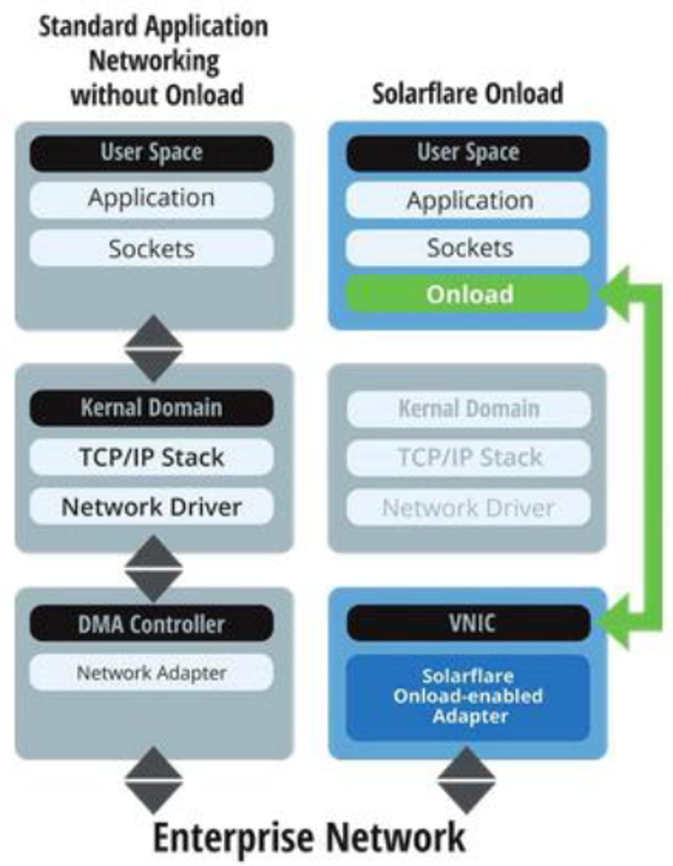 Xilinx Solarflare Onload Application Networking