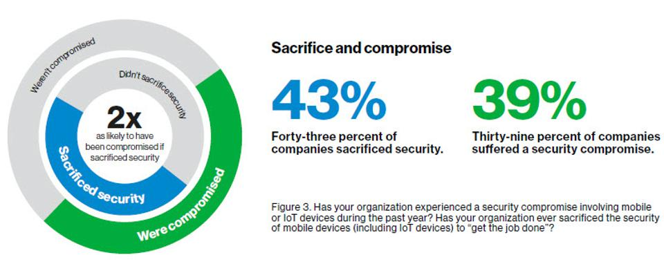 62% Of Enterprises Sacrifice Mobile Security For Speed