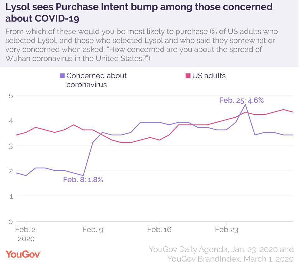 YouGov chart showing Purchase intent