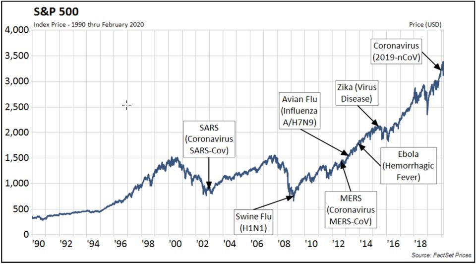 The S&P 500 has been resilient in the face of past epidemics