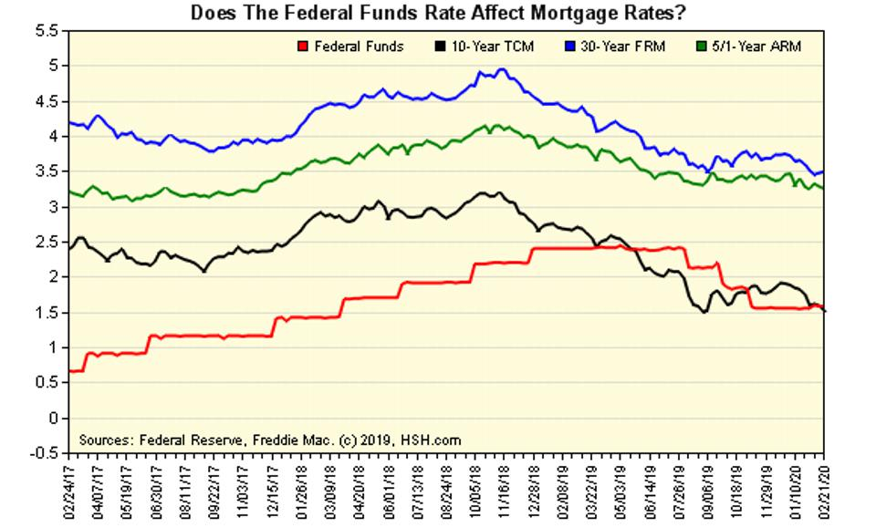Mortgage rates and the Fed