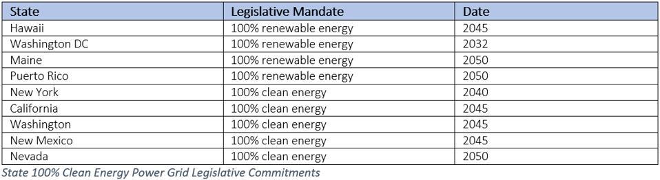 State 100% clean energy power grid legislative commitments