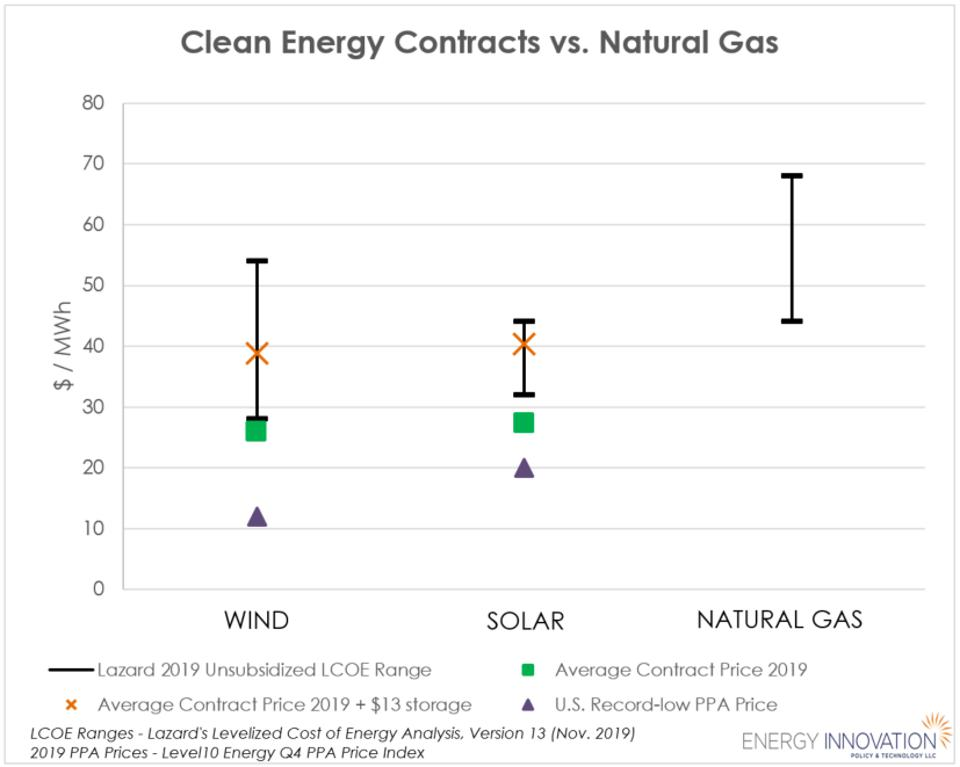 2019 Levelized Cost of Energy ranges for wind, solar, and natural gas