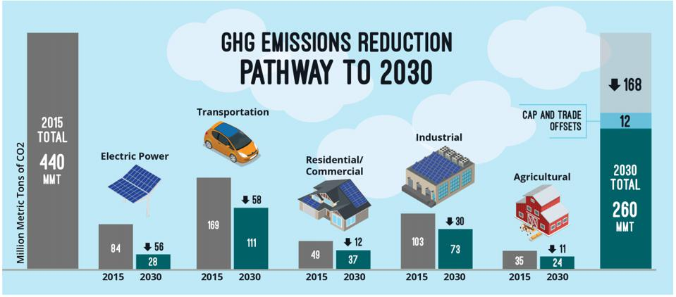 Southern California Edison greenhouse gas reductions across sectors to reach 2030 goals